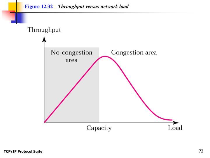 Figure 12.32