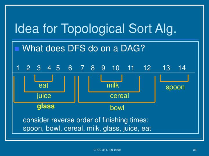 Idea for Topological Sort Alg.
