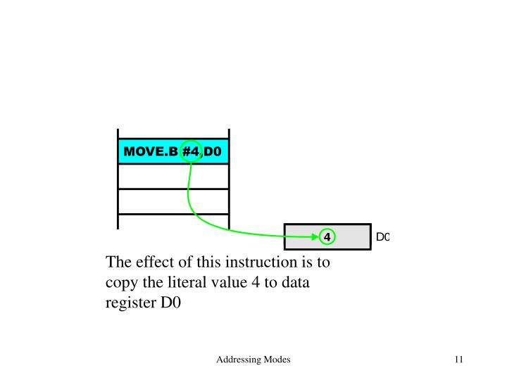 The effect of this instruction is to