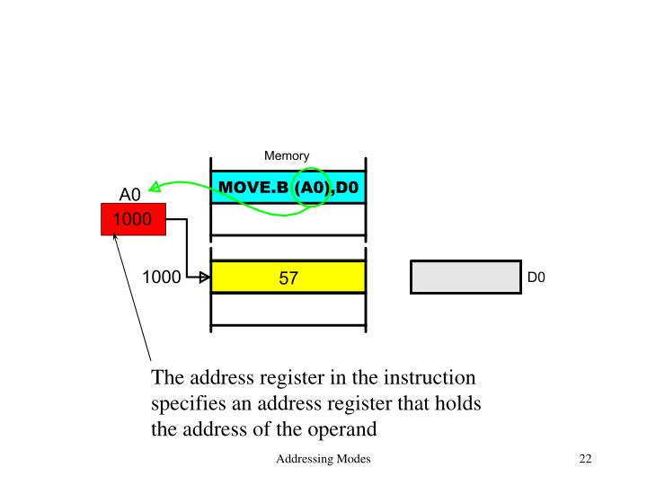 The address register in the instruction
