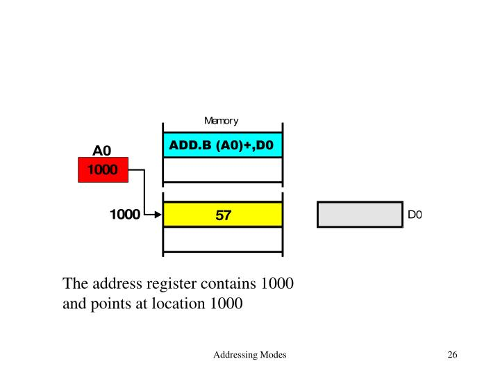 The address register contains 1000
