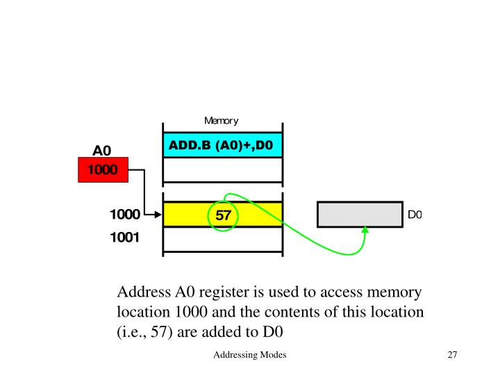 Address A0 register is used to access memory