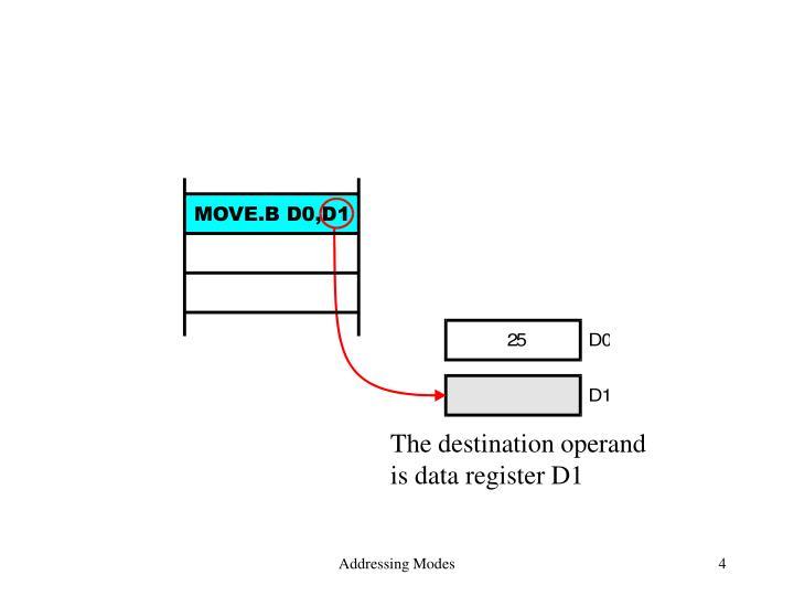 The destination operand