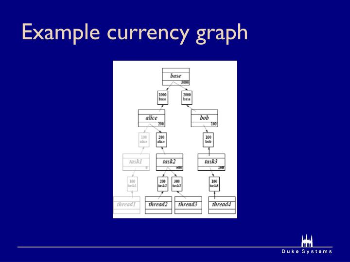 Example currency graph