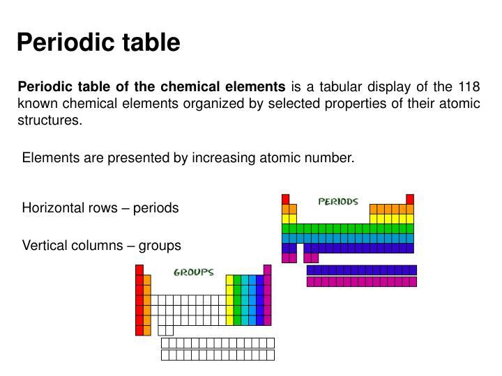 Ppt Laboratory 05 Periodic Trends Densities In The Chromium