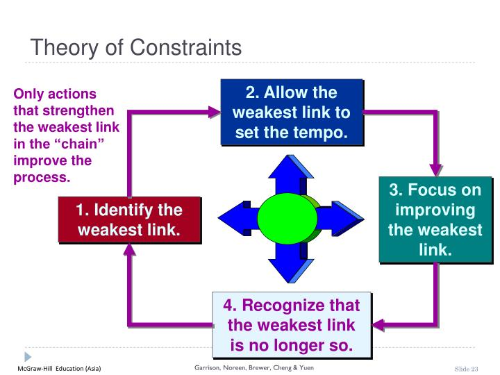 theory of constraints master thesis Theory of constraints is a management philosophy developed in the 1984 and popularized by dr eliyahu goldratt in a manufacturing process, the theory of constraints measures the performance based on the amount of finished goods produced, levels of inventories and operating expenses.