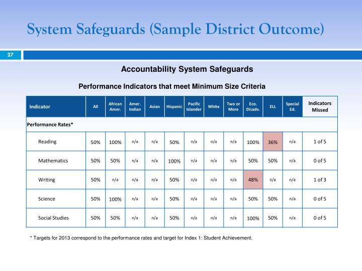 System Safeguards (Sample District Outcome)