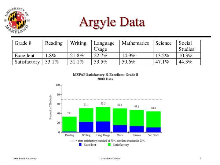 Argyle Data