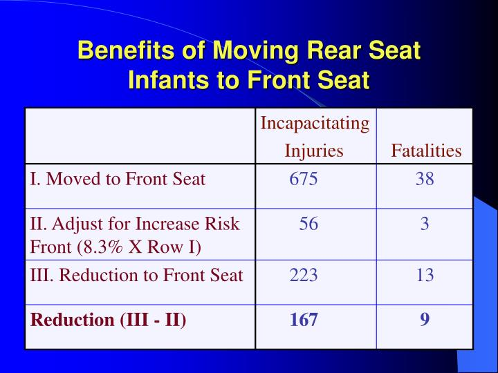 Benefits of Moving Rear Seat Infants to Front Seat
