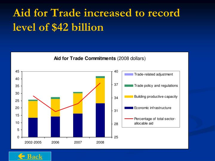 Aid for Trade increased to record level of $42 billion