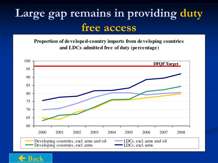 Large gap remains in providing