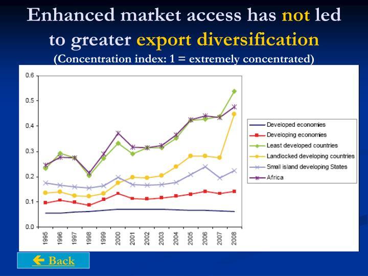 Enhanced market access has