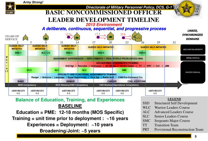 BASIC NONCOMMISSIONED OFFICER