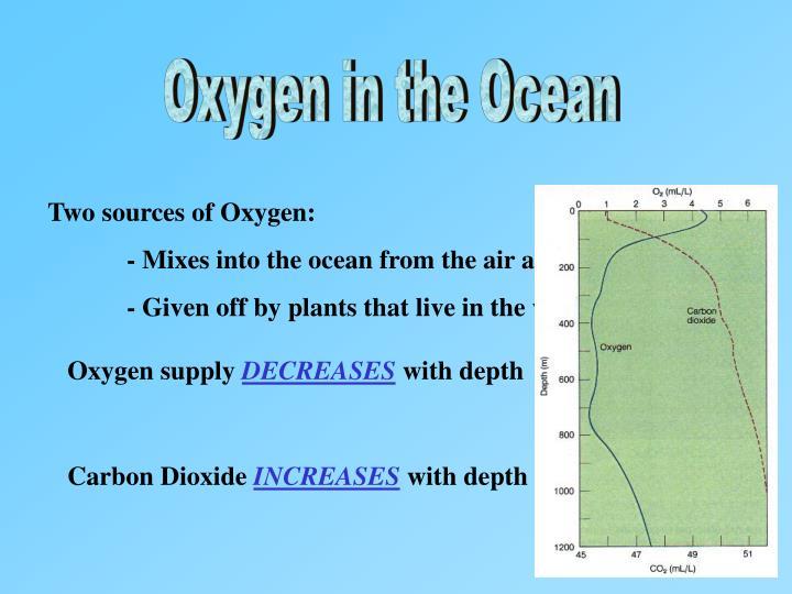 Oxygen in the Ocean
