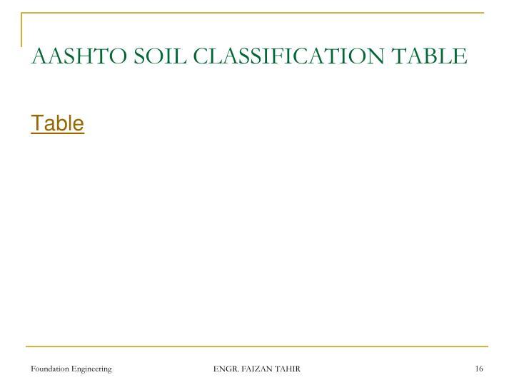 AASHTO SOIL CLASSIFICATION TABLE