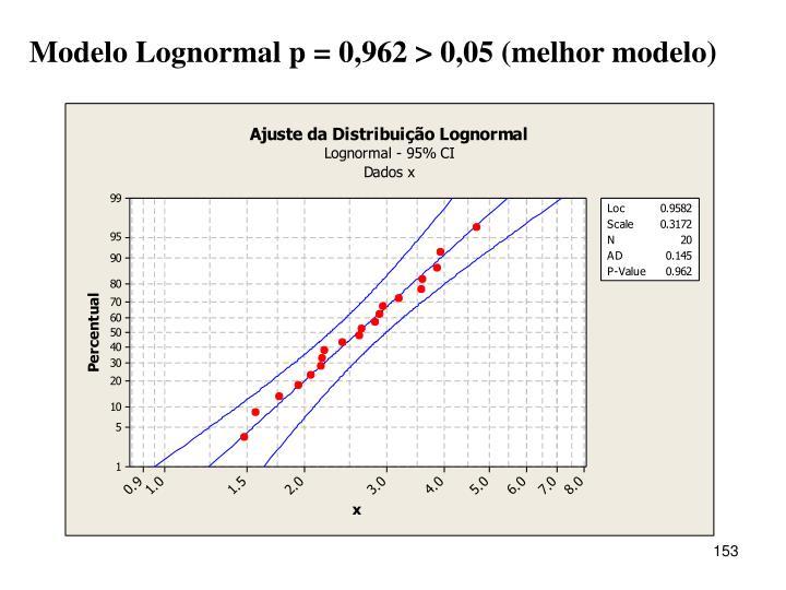 Modelo Lognormal p = 0,962 > 0,05 (melhor modelo)