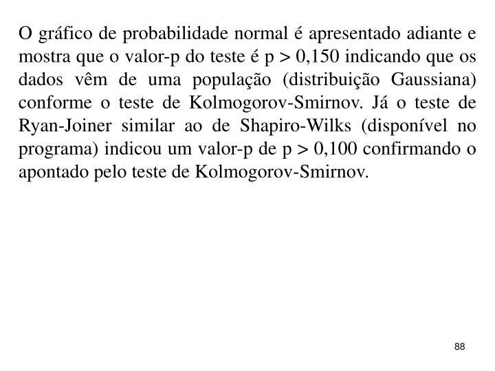 O gráfico de probabilidade normal é apresentado adiante e mostra que o valor-p do teste é p > 0,150 indicando que os dados vêm de uma população (distribuição Gaussiana) conforme o teste de Kolmogorov-Smirnov. Já o teste de Ryan-Joiner similar ao de Shapiro-Wilks (disponível no programa) indicou um valor-p de p > 0,100 confirmando o apontado pelo teste de Kolmogorov-Smirnov.