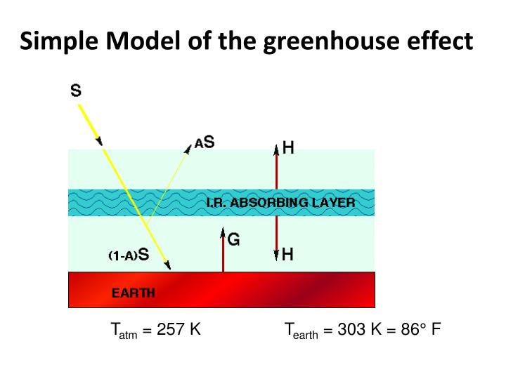 Simple model of the greenhouse effect1