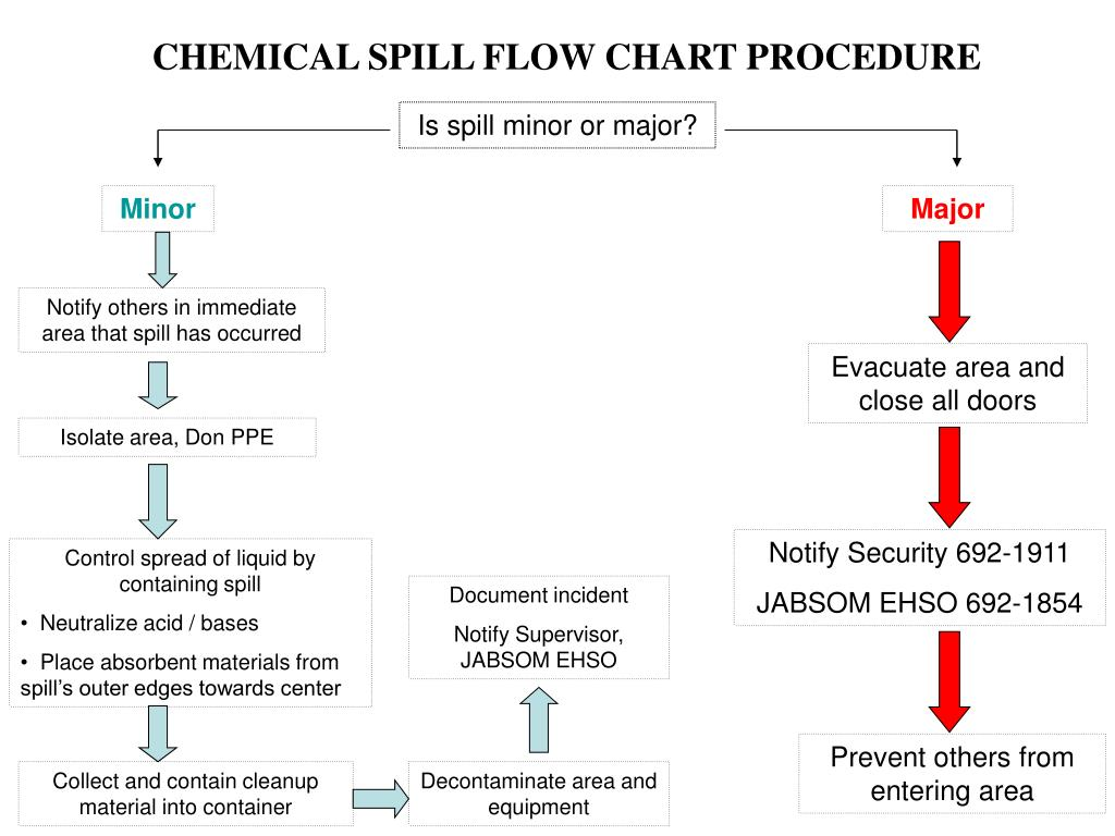 Ppt Chemical Spill Flow Chart Procedure Powerpoint Presentation Process Diagram For N
