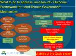 what to do to address land tenure outcome framework for land tenure governance mechanism
