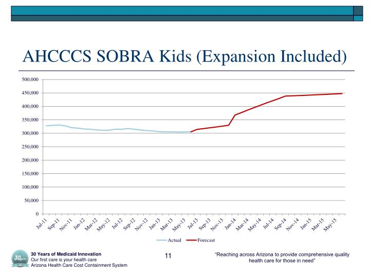AHCCCS SOBRA Kids (Expansion Included)