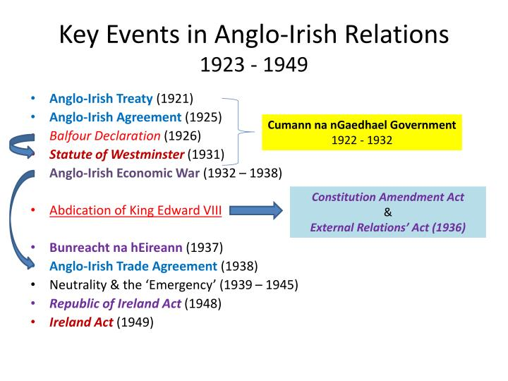 Key Events in Anglo-Irish Relations