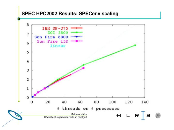 SPEC HPC2002 Results: SPECenv scaling
