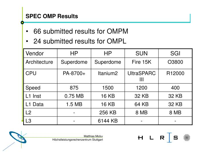 SPEC OMP Results
