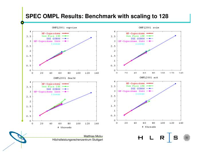 SPEC OMPL Results: Benchmark with scaling to 128