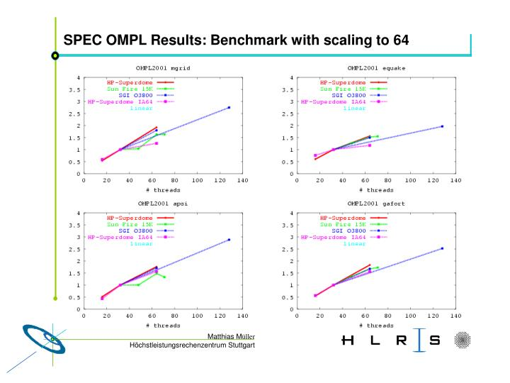 SPEC OMPL Results: Benchmark with scaling to 64