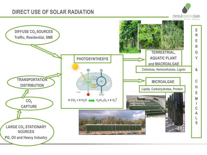 DIRECT USE OF SOLAR RADIATION