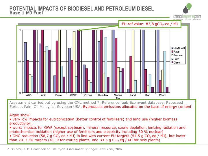 POTENTIAL IMPACTS OF BIODIESEL AND PETROLEUM DIESEL