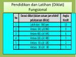 pendidikan dan latihan diklat fungsional1