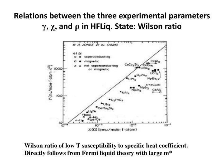Relations between the three experimental parameters
