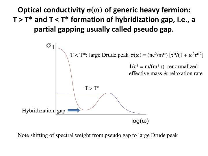 Optical conductivity