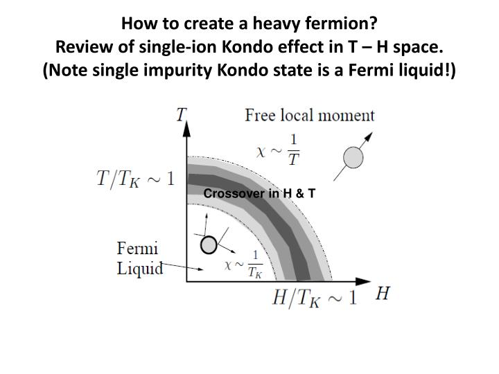 How to create a heavy fermion?                                Review of single-ion Kondo effect in T – H space.
