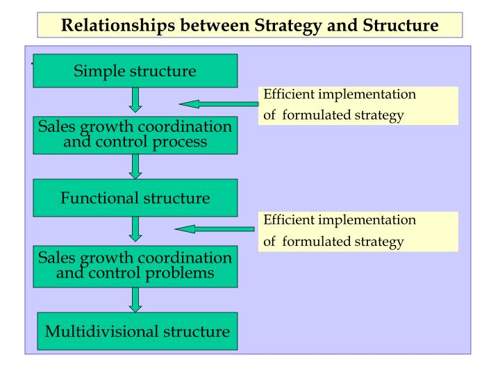 functional structure with simple structure