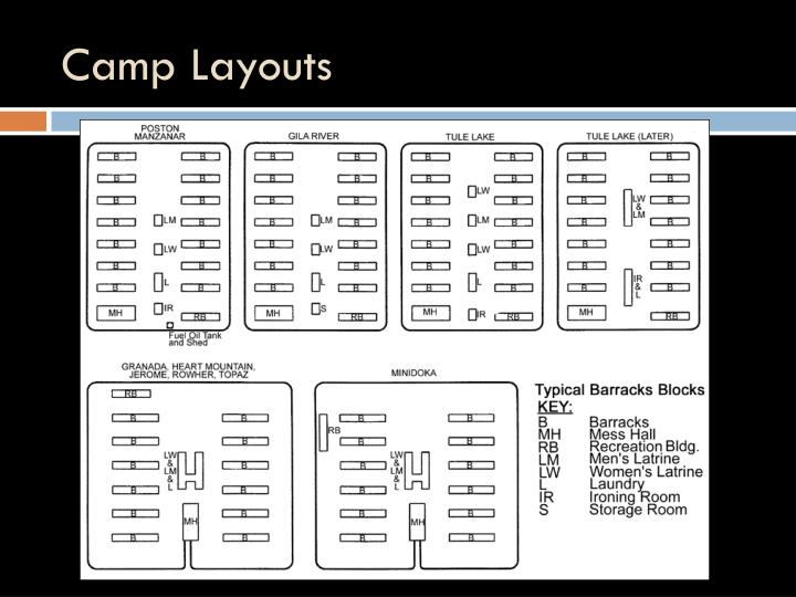 Camp Layouts