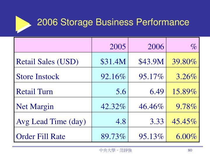2006 Storage Business Performance