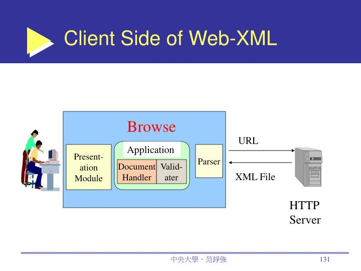 Client Side of Web-XML