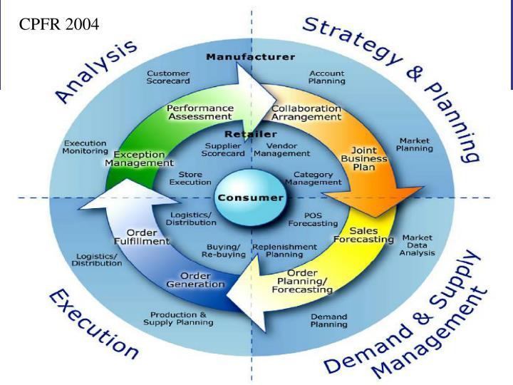 CPFR 2004