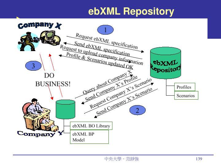 ebXML Repository