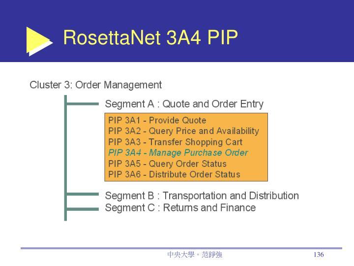 RosettaNet 3A4 PIP