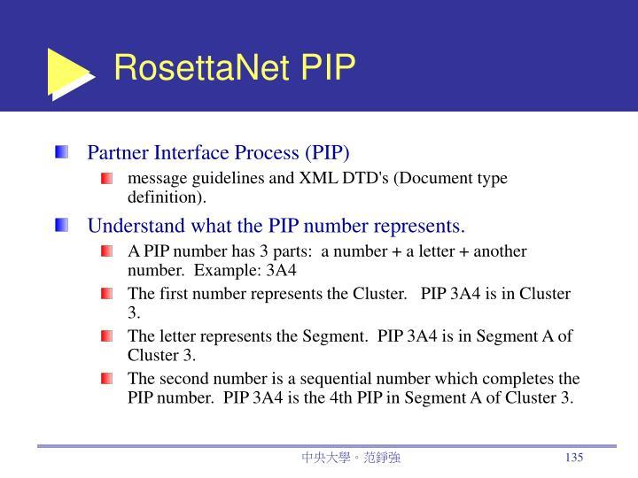 RosettaNet PIP