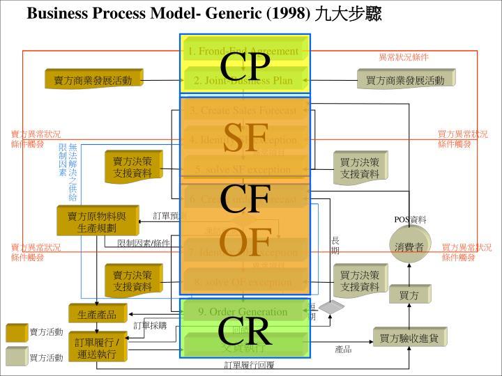 Business Process Model- Generic (1998)