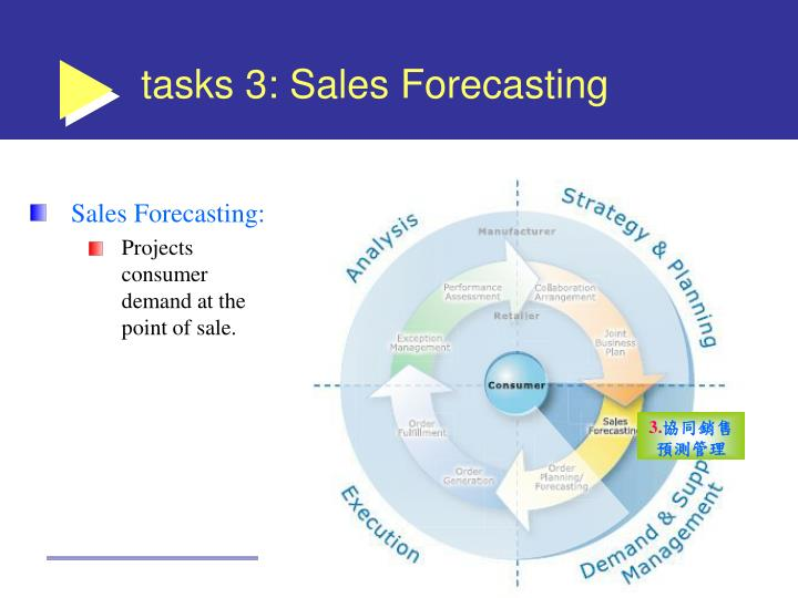 tasks 3: Sales Forecasting