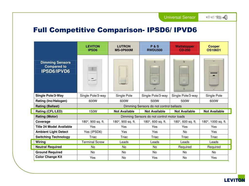 PPT - Universal Vacancy/Occupancy Sensors PowerPoint