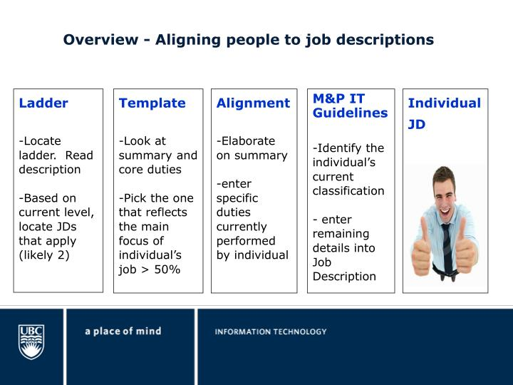 Overview - Aligning people to job descriptions