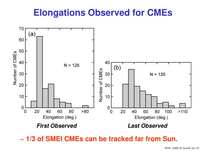 Elongations Observed for CMEs