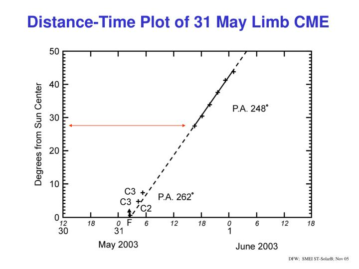 Distance-Time Plot of 31 May Limb CME